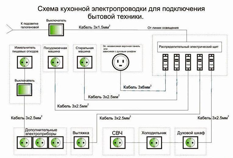 Схемы для электрического шкафа