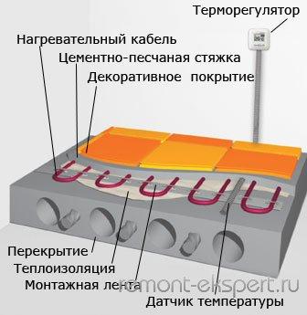 Виды тёплых полов: водяной,электрический,плёночный.