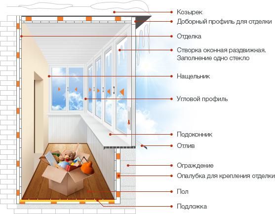 Монтажа своими руками пластиковых балконов 195