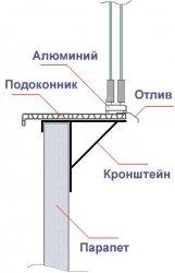 устройство остекления балкона