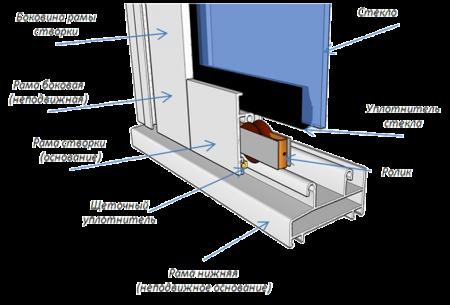 Алюминиевый профиль схема остекления