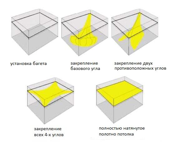 монтаж натяжного потолка этапы