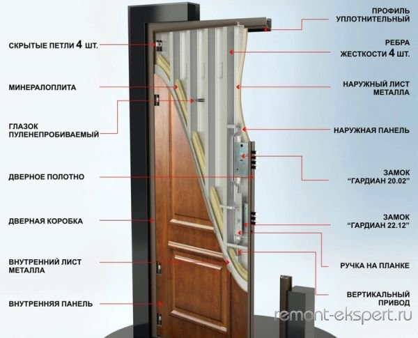 устройство китайской двери