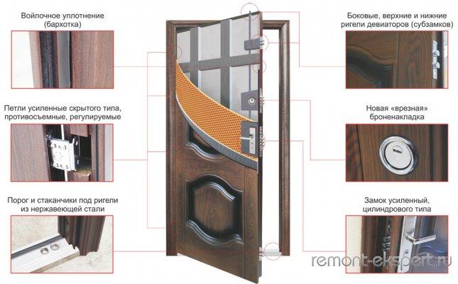 Современное качество китайских дверей