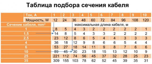 таблица мощности сечения провода