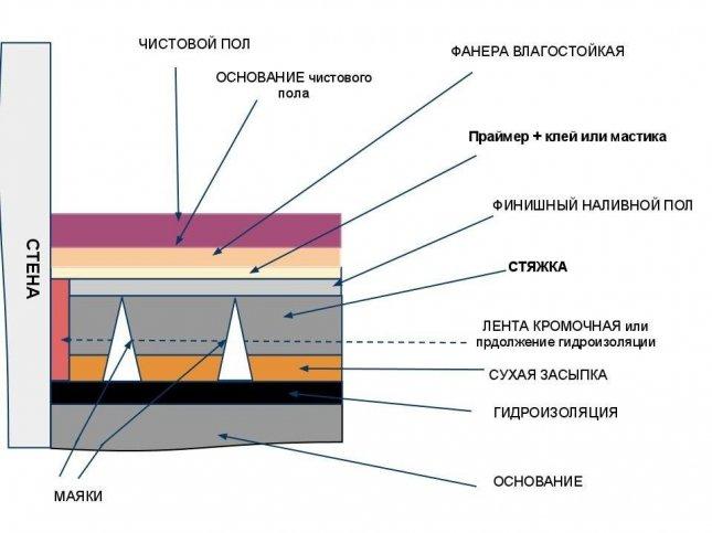 Полимерные полы 3d: свойства и технология монтажа