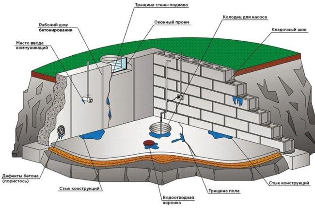 Какие существуют способы гидроизоляции?