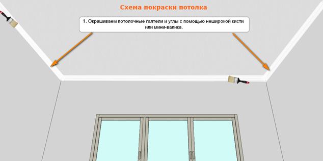 Основные правила покраски