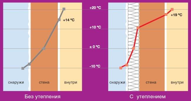 Проблемы внутреннего утепления и их решение