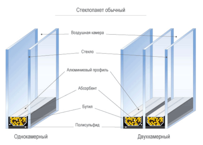 Разгерметизация стеклопакета