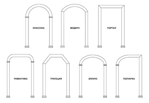 Разновидности дверных проемов